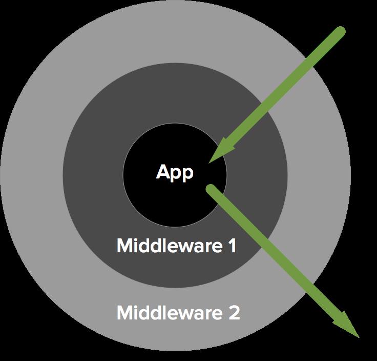 Middleware architecture